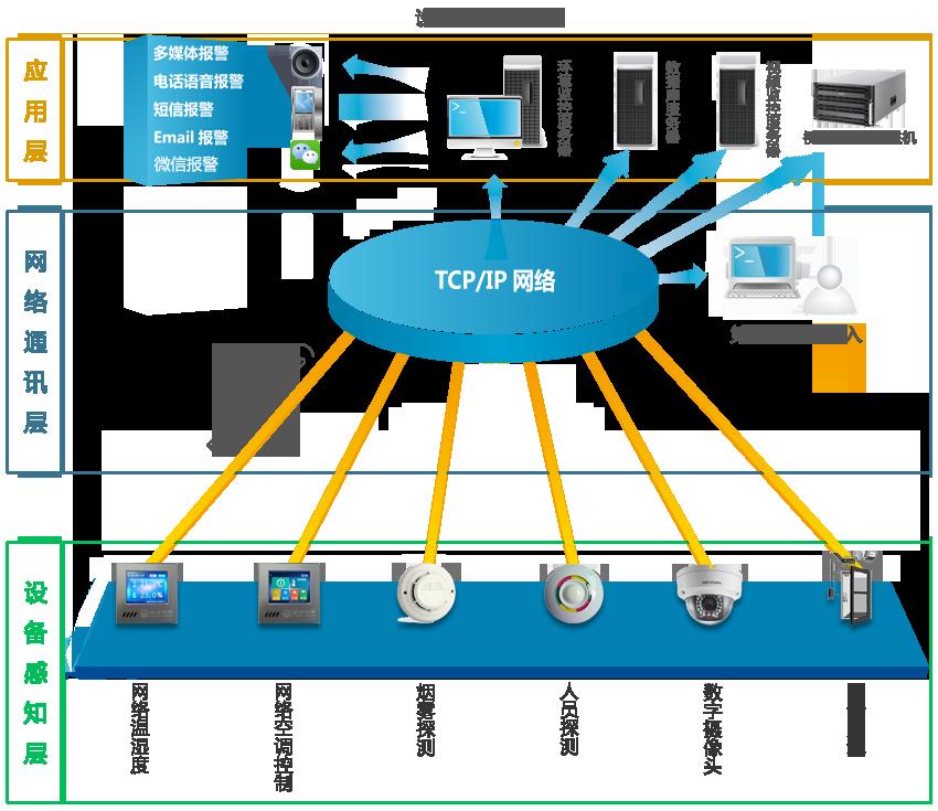 设备间监控系统图