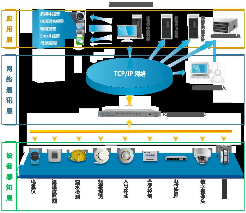 汇聚机房监控系统图