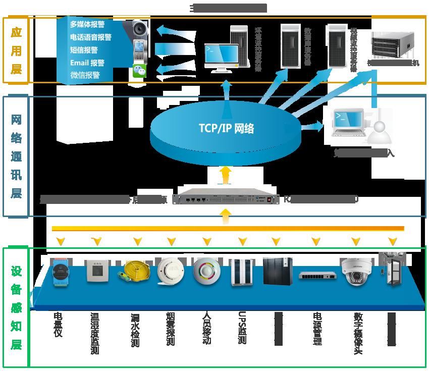 主干机房监控系统图