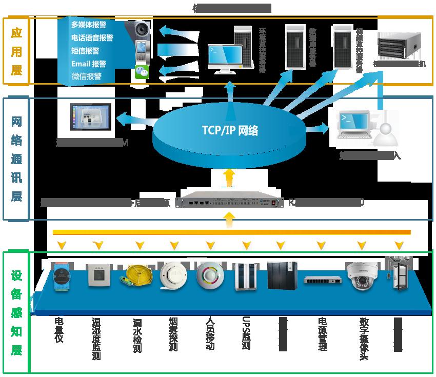 核心机房监控系统图